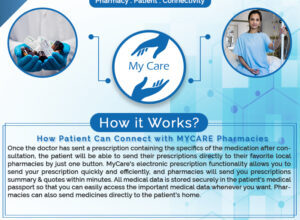 Photo of How Patient Can Connect with MYCARE Pharmacies