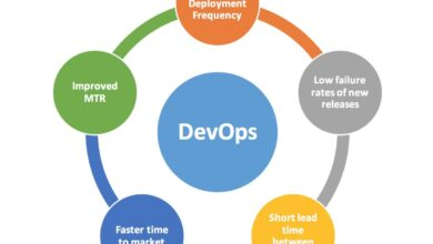 Photo of What are the major goals behind DEVOPS