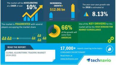 Photo of Global Algorithmic Trading Market