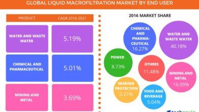Photo of Global Liquid Filtration Market